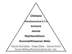 Pyramid-societe