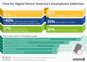 chartoftheday_12403_smartphone_addiction_n