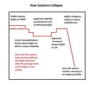 Buffer-collapse-schema