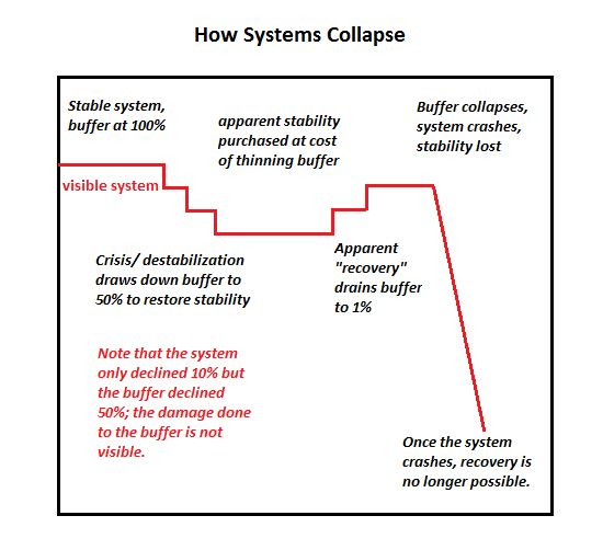 Buffer-collapse-schema