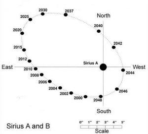 Sirius-A-B