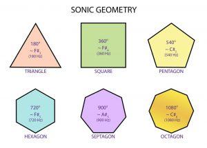 Sonic-Polygones