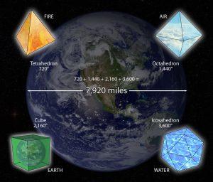 Terre-Platonic-Solids